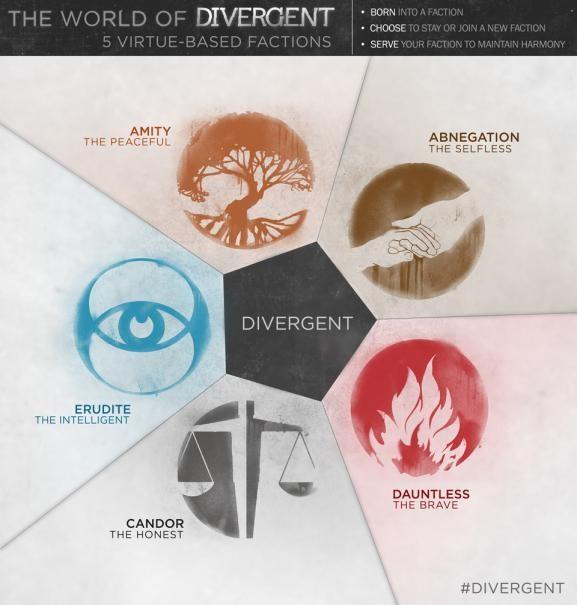 Divergent: una infographic mostra la struttura del mondo di Divergent