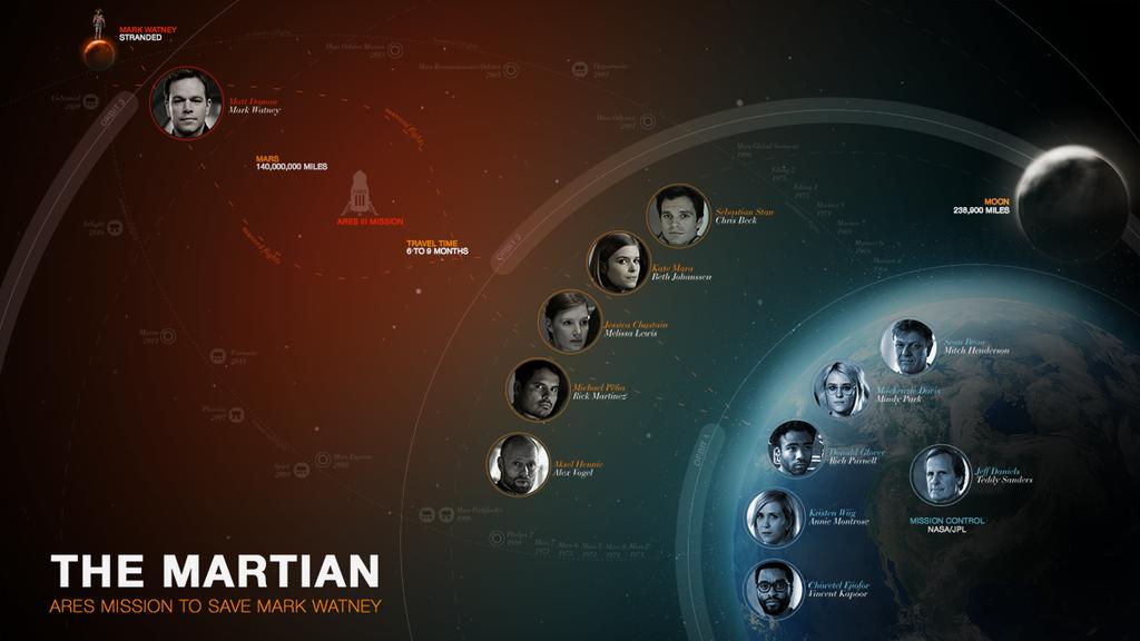 Sopravvissuto - The Martian: un organigramma della missione per salvare l'astronauta Matt Damon