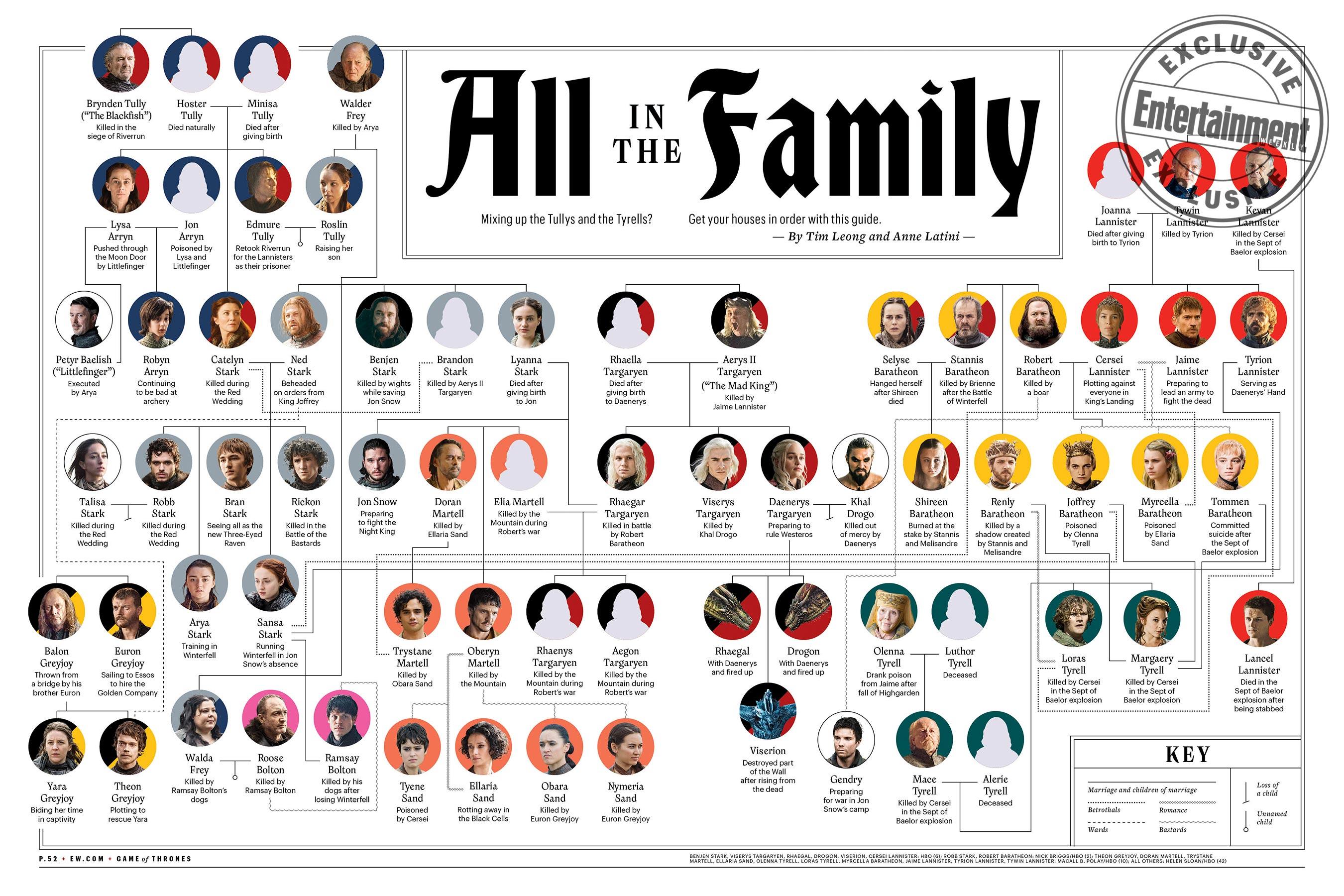 Il Trono di Spade: l'albero genealogico dei protagonisti
