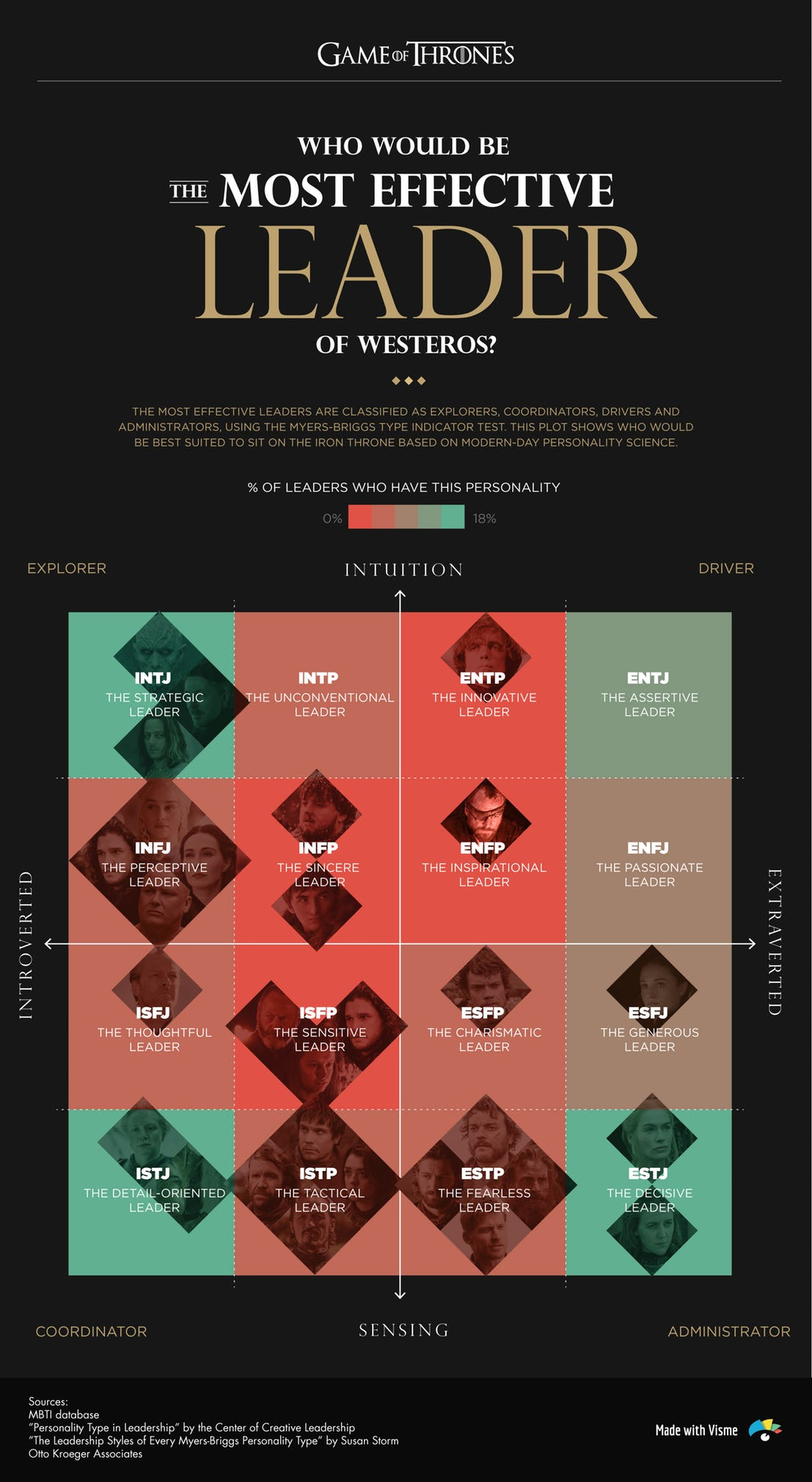 Il trono di spade: un'infografica dedicata alla serie tv