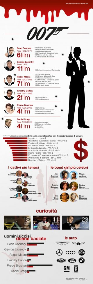 Agente 007, licenza di uccidere: un'infografica celebra l'anniversario dell'uscita del primo film su James Bond
