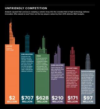 Batman v Superman: un grafico delle aziende rivali della LexCorp