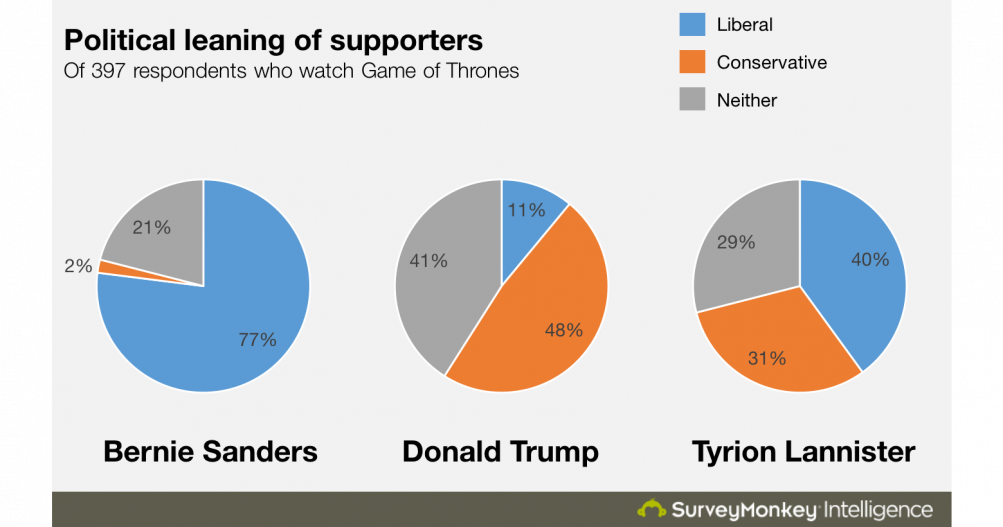 Il trono di spade: i risultati del sondaggio sulle presidenziali americane