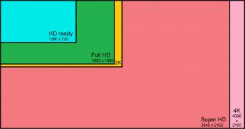 Risoluzioni video a confronto