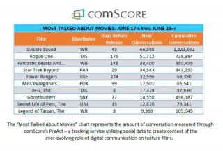 Suicide Squad: le statistiche del traffico in rete sul film