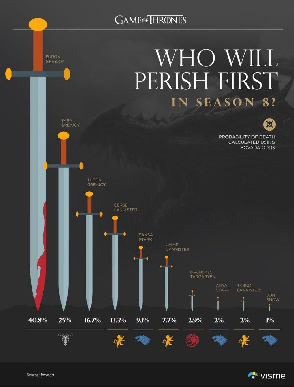 Game Of Thrones Infografica 1